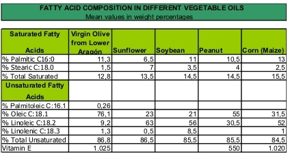 Composition of fatty acids of extra virgin olive oil from Lower Aragón