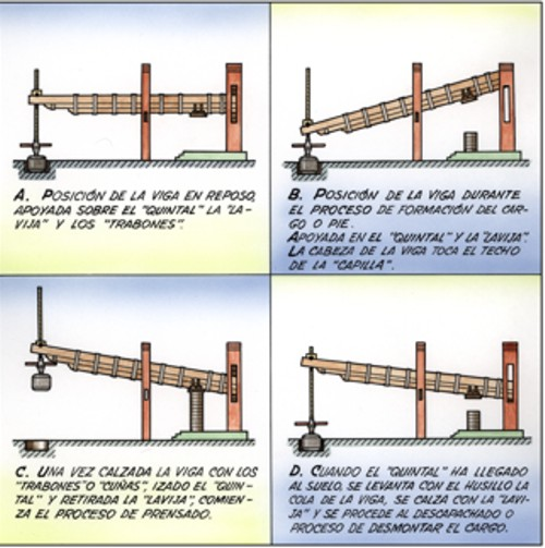 Scheme of the operation of the press joist and hundredweight.