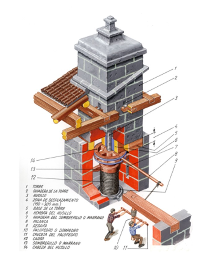 Scheme of the parts that form a mill of Tower