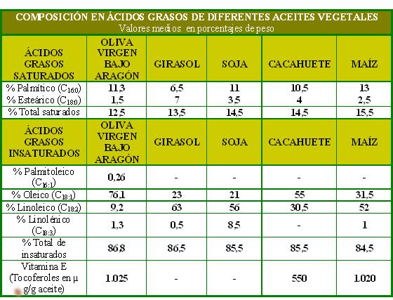 Composición en ácidos grasos del aceite de oliva virgen extra del Bajo Aragón