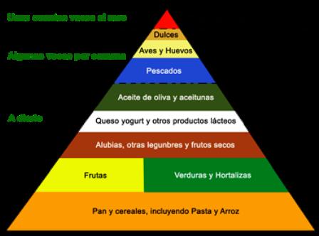 Pirámide de la dieta Mediterranea