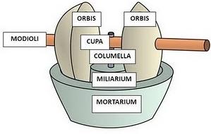 Esquema de las partes que componen un trapetum